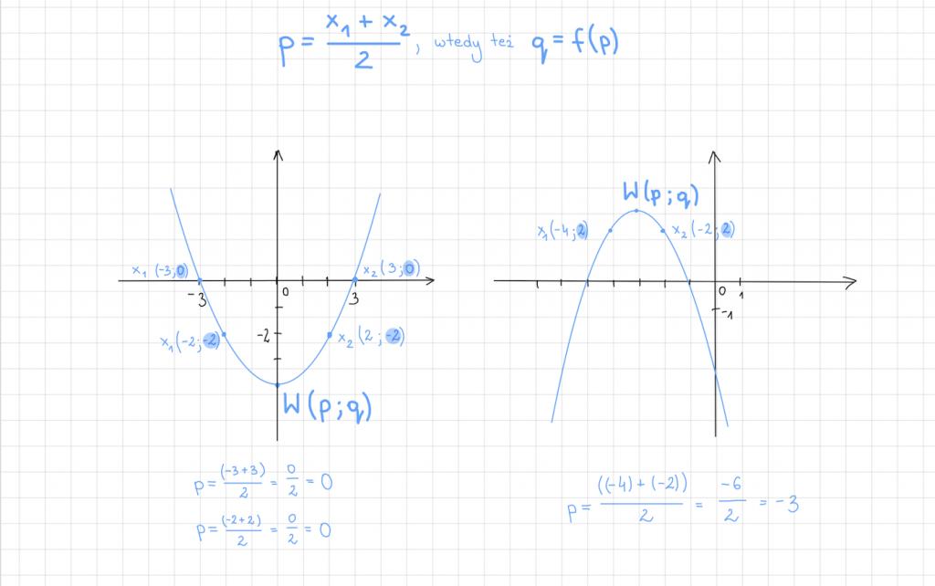 wzory matematyczne | karta wzorów | wierzchołki